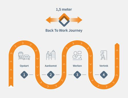 Gratis Consult | 1,5 meter back to work journey